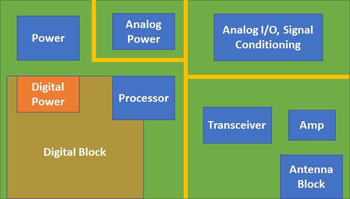 RF PCB layout floorplan for mmWave frequencies