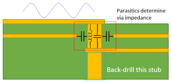 Via for mmWave signals in an RF PCB layout