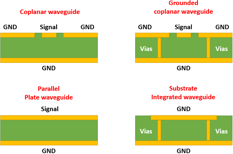 RF PCB layout with common waveguide cavity structures