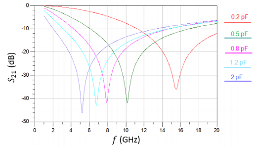 Decoupling capacitor self-resonance frequencies