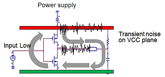 Transient ripple voltage propagation in a PDN