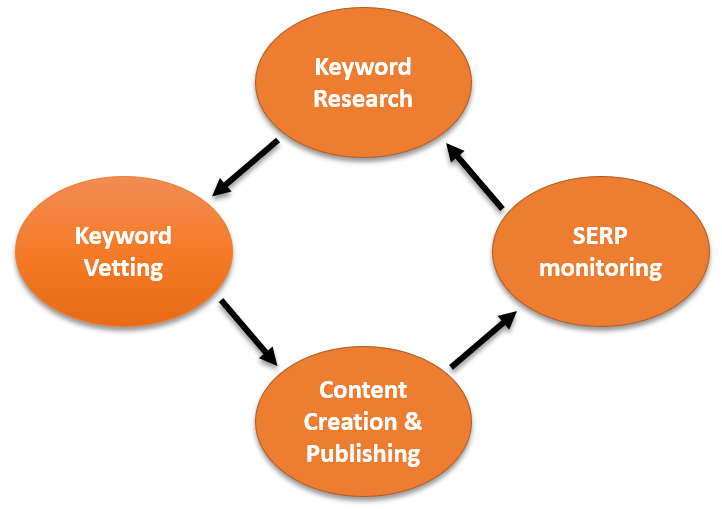 Flowchart for SEO and content marketing