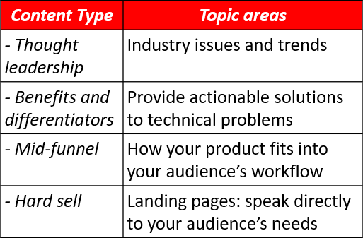 Strategy and content marketing for tech companies