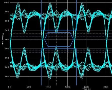 Eye diagram for a DDR channel