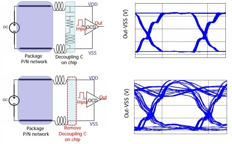 Effect of decoupling capacitor placement on eye diagram in signal integrity analysis in PCB design