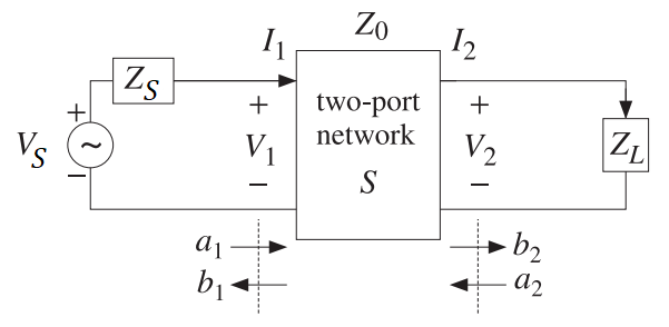 Transmission line S-parameters schematic