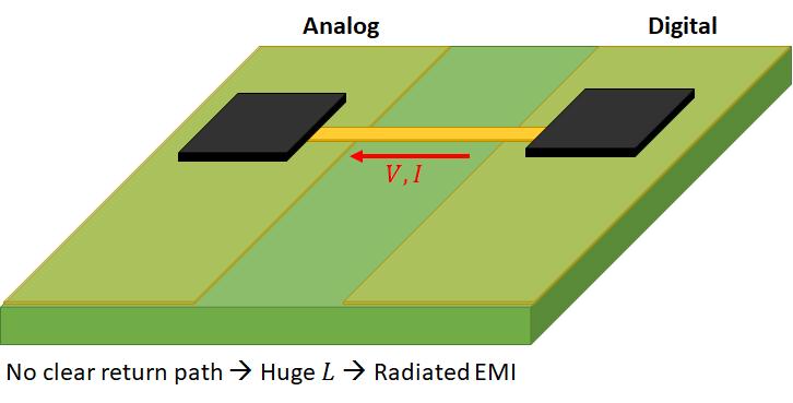 Split ground plane mixed signal PCB layout