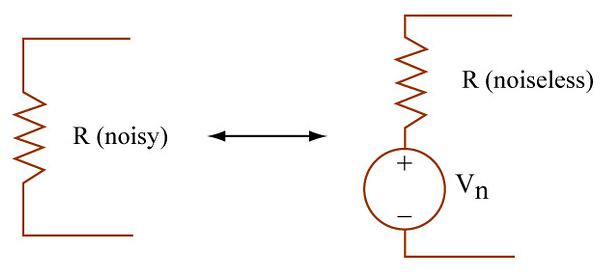 Schematic showing the effects of thermal noise in communication systems