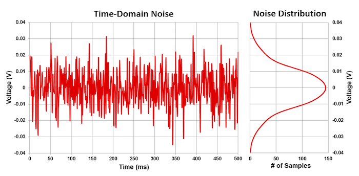 Signal fluctuations from thermal noise in communication