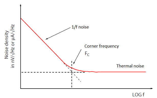1/f noise and thermal noise in communication systems