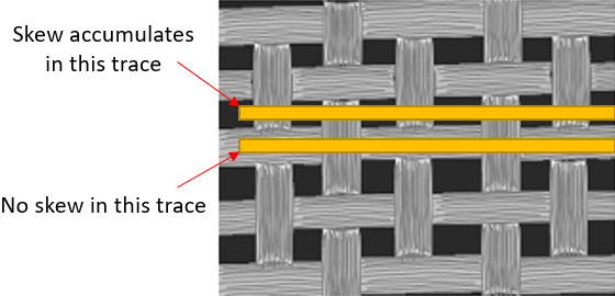 Skew due to the fiber weave effect