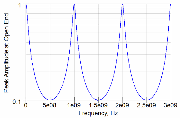 Cavity resonances due to the fiber weave effect