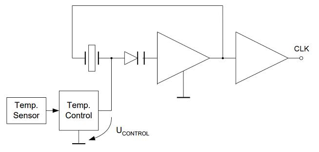 Temperature compensation for an XTAL oscillator circuit