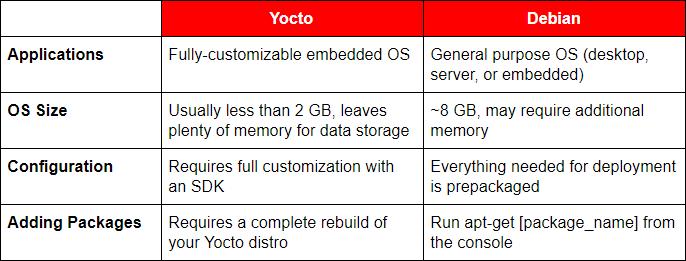 Yocto vs Debian table and comparison